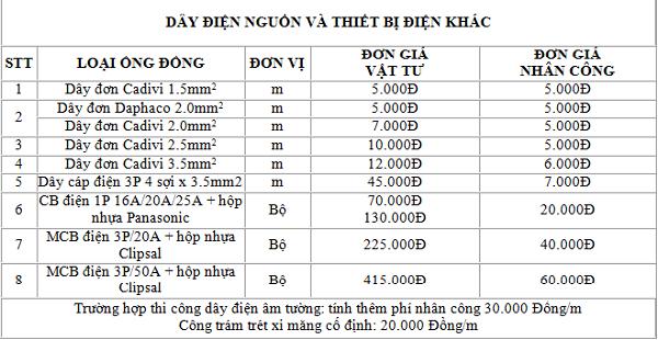 Giá ống đồng máy lạnh được tính theo mét